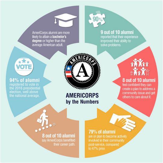 AC Alumni Report infographic (2017)