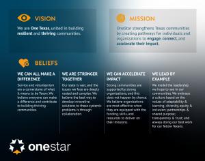 OneStar Vision Mission & Beliefs